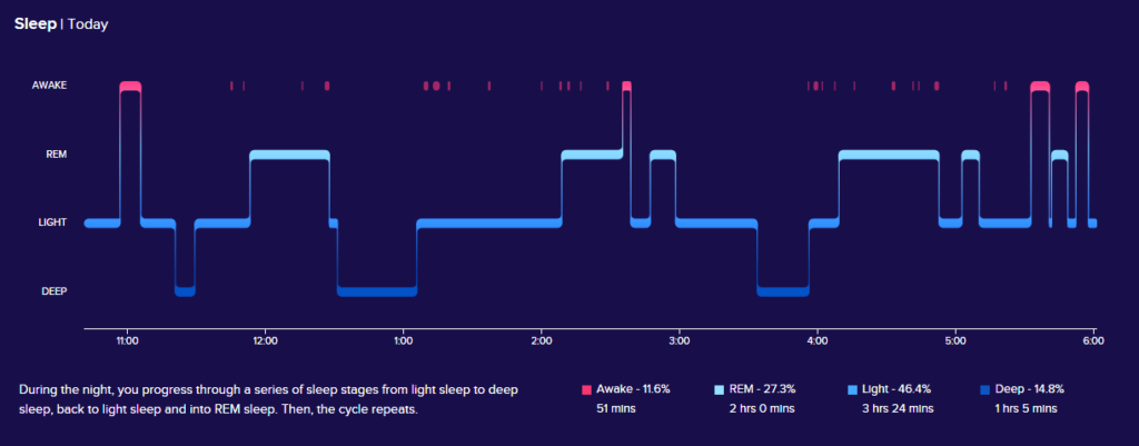 Fitbit sleep data graph