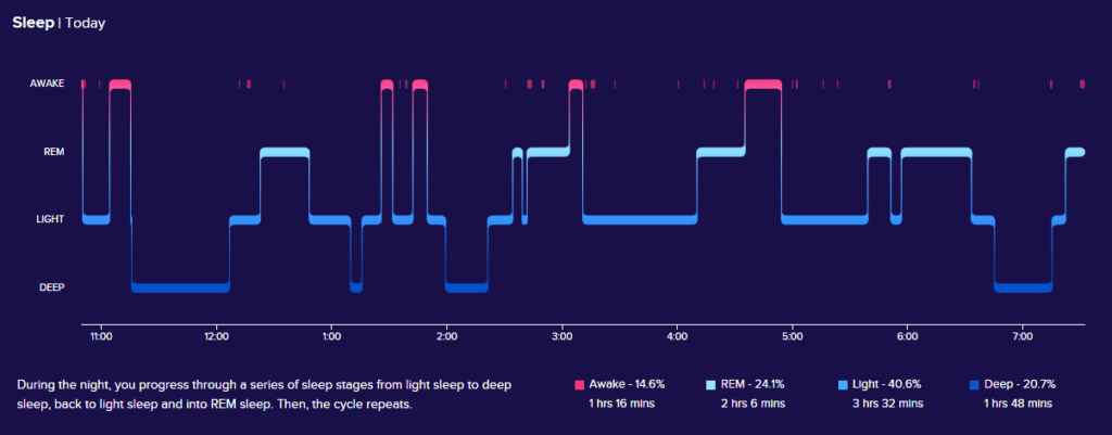 Fitbit Sleep Graph