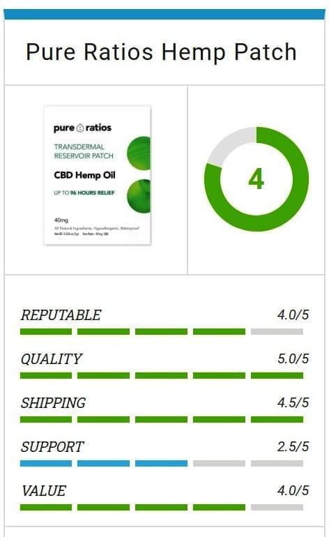 pure ratios wellness patch reviews